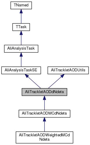 AliPhysics: AliTrackletAODdNdeta Class Reference